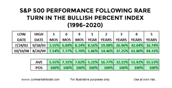 s&p 500 investing performance returns after bullish percent index signal history