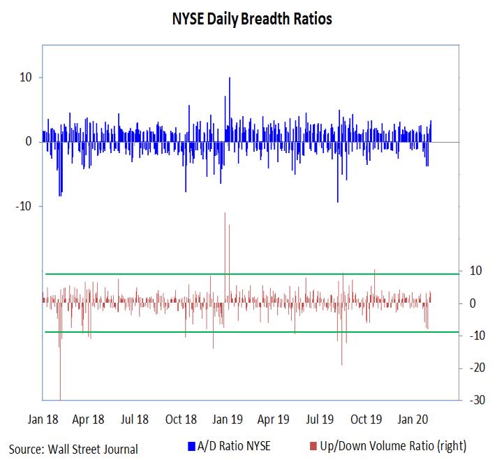 stock market breadth gauge indicator bullish february year 2020