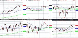 stock market correction analysis etfs chart february year 2020
