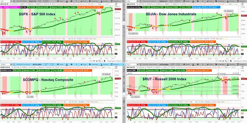 stock market correction beginning chart indexes analysis outlook week february 24 2020