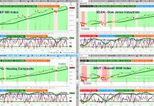 stock market correction beginning chart indexes analysis outlook week february 24 2020