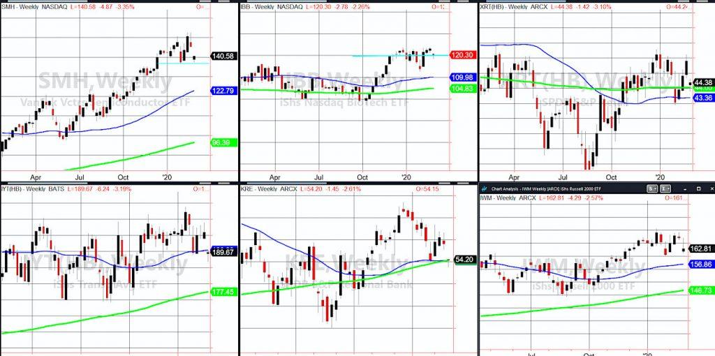 stock market correction index etfs analysis price support levels buying february chart