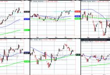 stock market correction index etfs analysis price support levels buying february chart