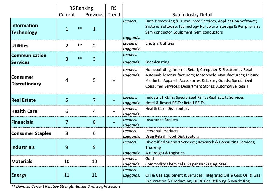 stock market correction sectors ranking performance week february 24