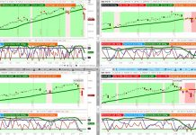 stock market indexes correction chart forecast analysis longer bearish february 26