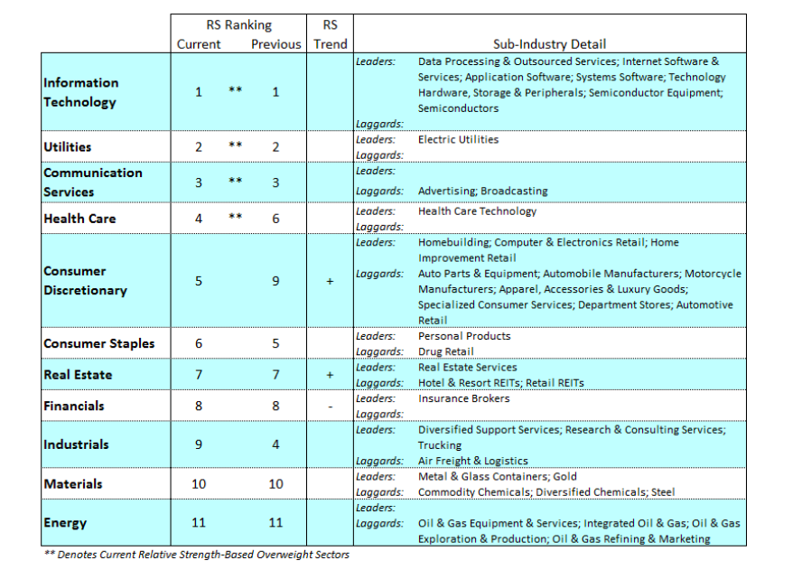 stock market sectors ranking week february 10 investing image