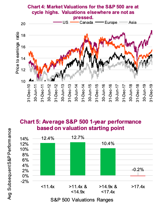stock market valuations are at cycle highs february year 2020 bearish signal