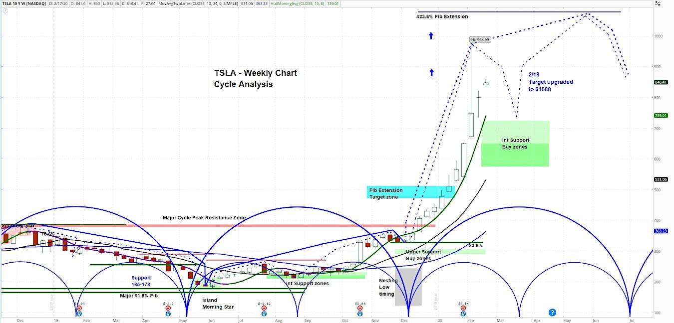 Tesla Stock (TSLA) Rallies As Analysts Raise Price Targets ...