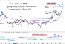 tlt treasury bonds etf price target reached sell signal investing chart february 28
