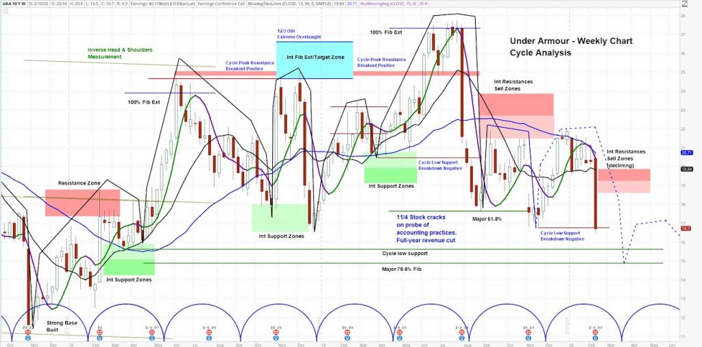 under armour stock chart uaa bearish earnings outlook analysis february 11