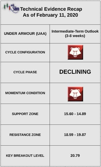 under armour stock price technical indicators bearish analysis ticker uaa february 11