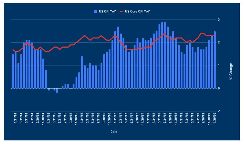 united states cpi chart by quarter