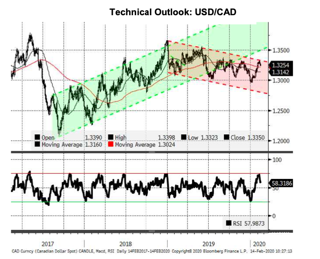 Is The Canadian Dollar Reverting Back