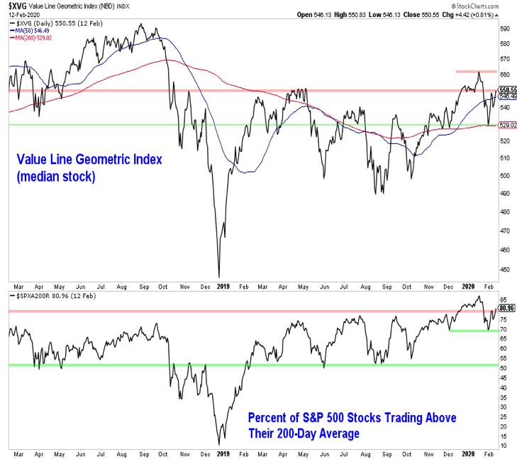 value line geometric index stock market bearish poor performance year 2020 chart