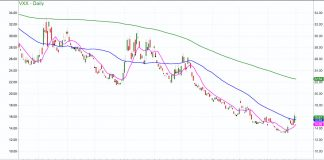 volatility index etf vxx price analysis higher concern market correction chart february