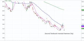 volatility index warning stock market correction analysis chart image vix vxx