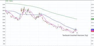 vxx volatility index etf stock market chart analysis image february 5