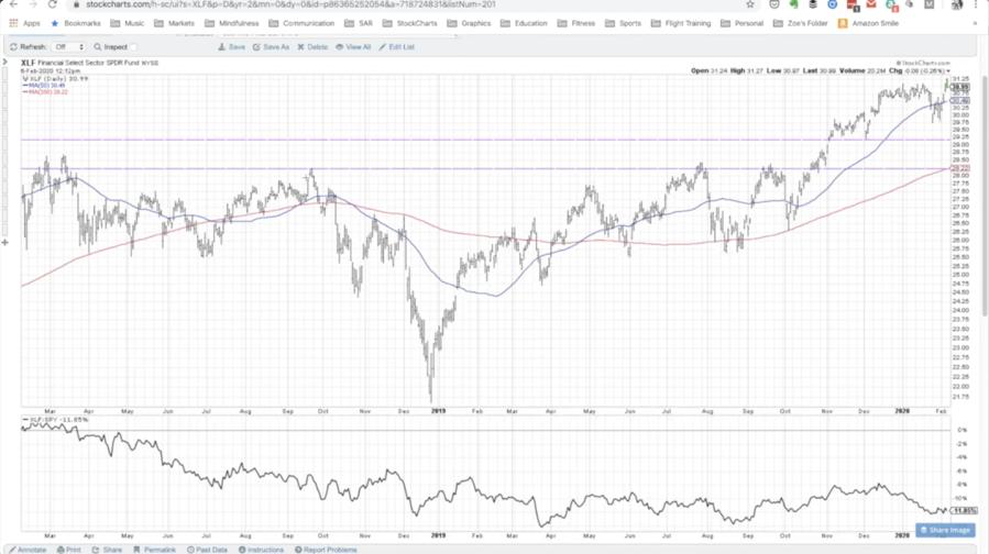 xlf financial stocks etf bullish breakout higher inverse head shoulders pattern chart february year 2020