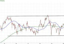 xrt retail sector etf trading price sharp decline analysis chart february 25