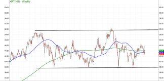 xrt retail sector etf trading price sharp decline analysis chart february 25