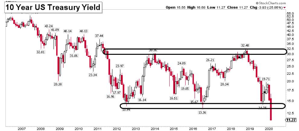 10 year us treasury yield decline historic lows chart image
