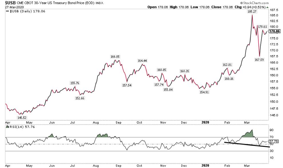 30 year us treasury bond price topping coronavirus cover market crisis chart year 2020