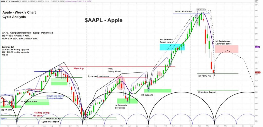 Apple stock price collapse how low price outlook predicts 2020