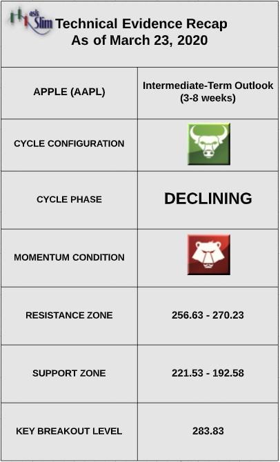 apple stock price crash technical indicators bottom march year 2020
