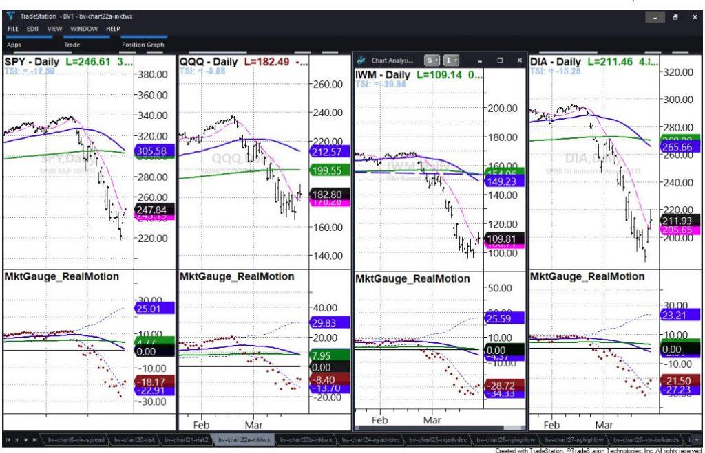 bear market rally analysis stock etfs chart image march 26
