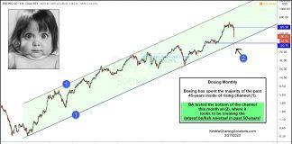boeing ba stock price crash reversal higher chart analysis march 27