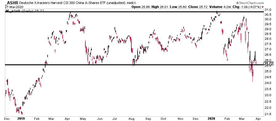 china a shares stock etf trading analysis market crash chart_march 30