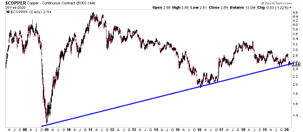 copper price chart analysis long term uptrend line