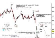 crude oil price crash elliott wave forecast chart_march_year 2020