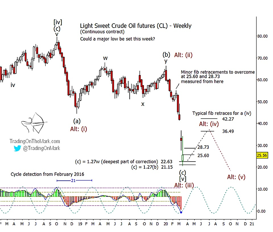 crude oil price crash elliott wave forecast chart_march_year 2020