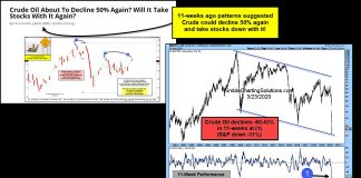 crude oil price crash new lows forecast analysis march 25 2020