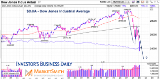 dow jones industrial average a-b-c correction decline bottom lows target stock market - march year 2020