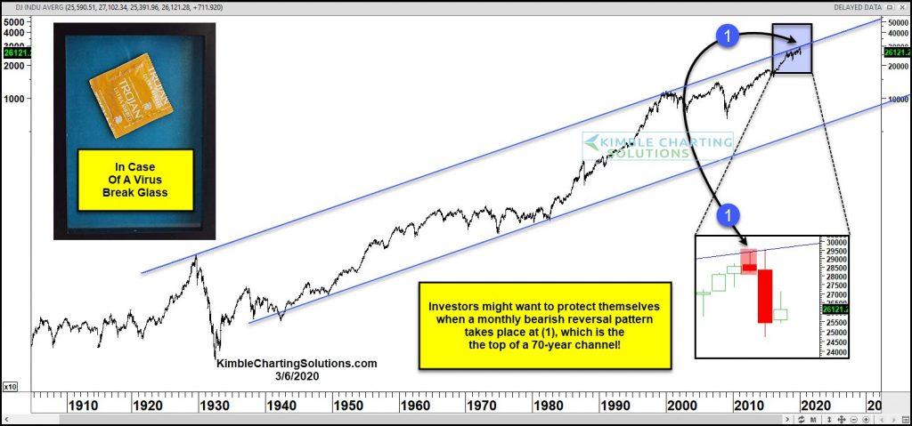dow jones industrial average decline crash stock market lower march 9 year 2020