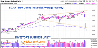 dow jones industrial average megaphone pattern stock market crash year 2020
