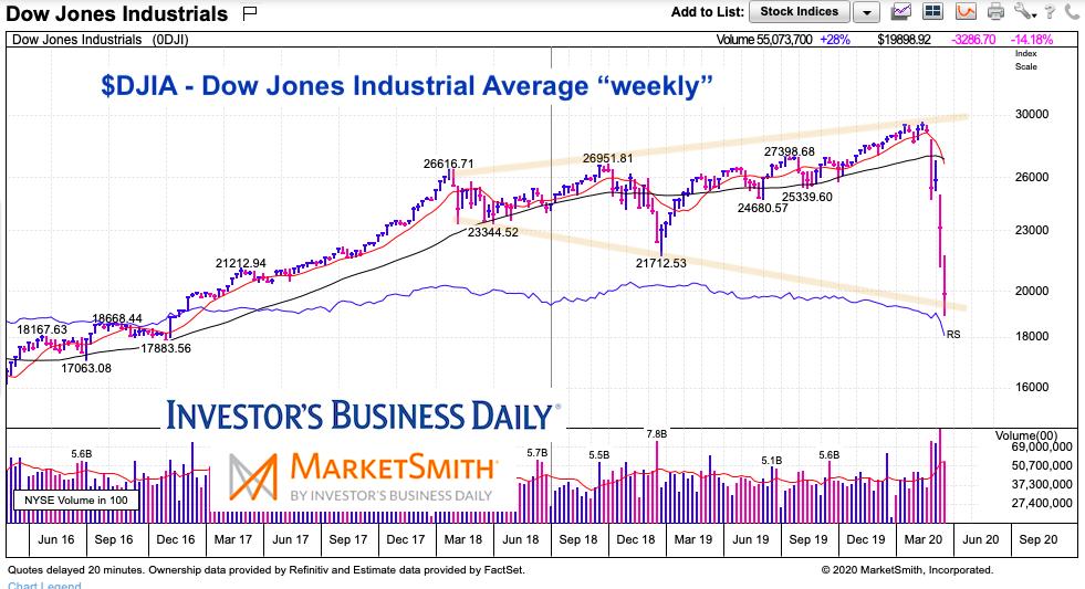 dow jones industrial average megaphone pattern stock market crash year 2020
