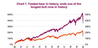 fastest bear market record history year 2020 stock market image