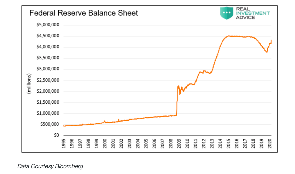 federal reserve balance sheet 25 years chart ending year 2020
