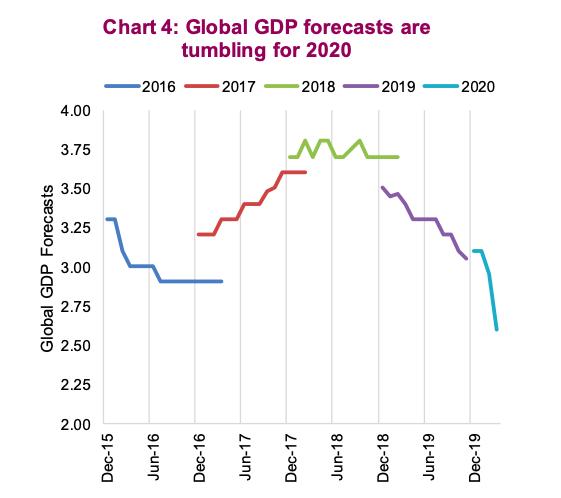 world gdp estimate fall drop crash graphic image of economic growth