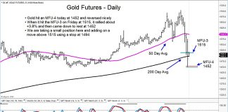 gold futures decline price support buying target reversal higher chart image march 17