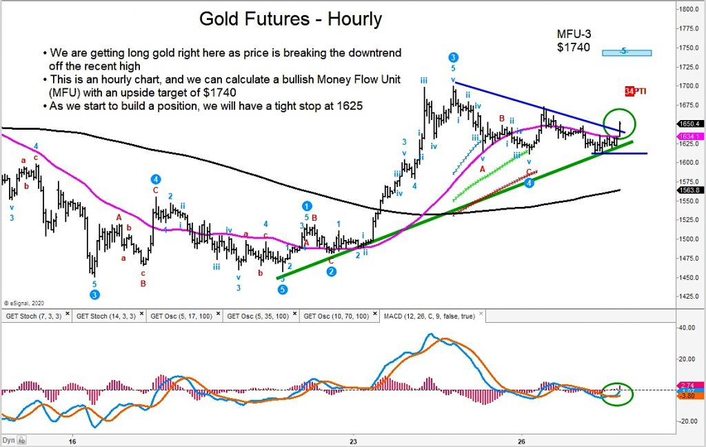 gold futures price buy signal breakout chart march 30