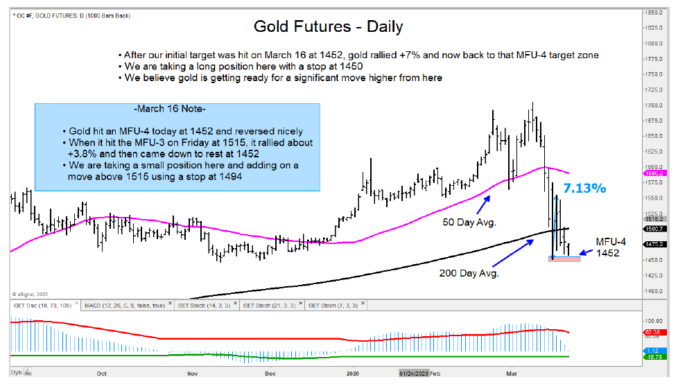 gold futures trading bottom march 20 buy opportunity chart