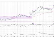gold price analysis fibonacci support market crash march 23 year 2020