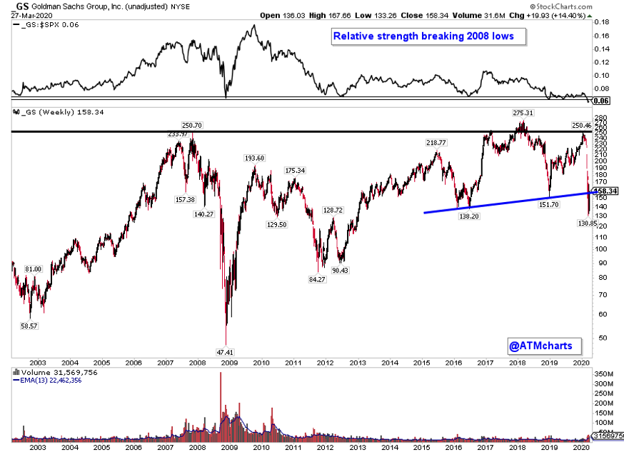 goldman sachs stock price crash analysis gs ticker bearish chart_march 30