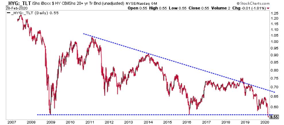 high yield debt to treasury bonds etf price chart stock market correction image