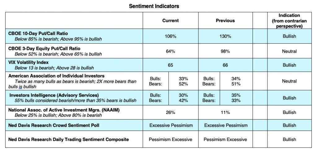 investor sentiment indicators polls surveys week march 30