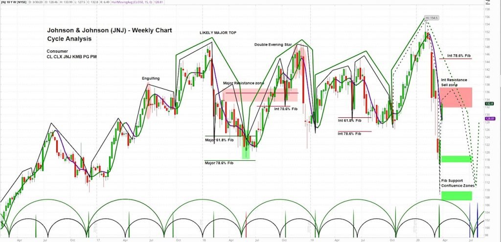 johnson and johnson stock jnj forecast new lows chart coronavirus crash year 2020